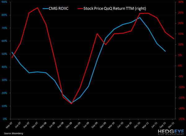 CMG: TWO POINTS TO WATCH - CMG ROIIC