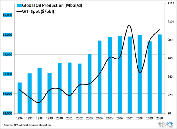 CHART OF THE DAY: Black Gold - peak oil early look chart