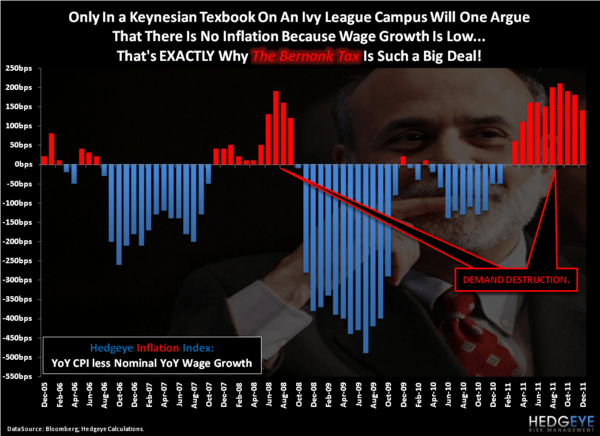 The Bernank Tax - Chart of the Day