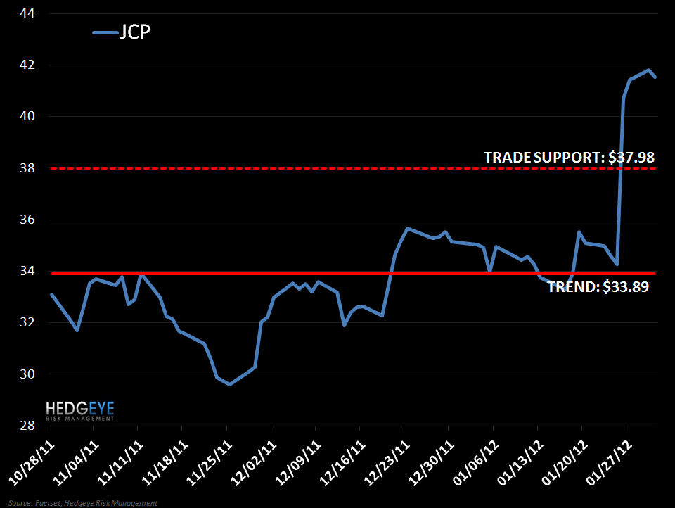 JCP: Shorting Again - jcp
