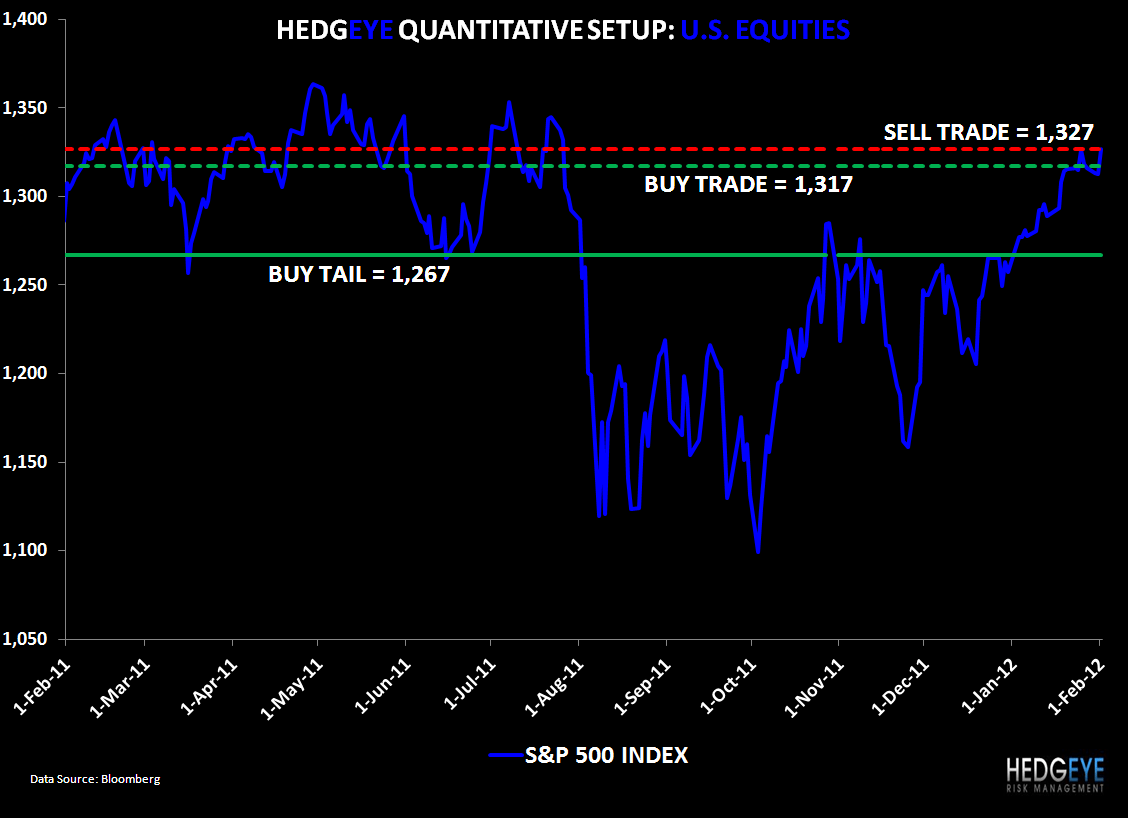 Short Selling Opportunity: SP500 Levels, Refreshed - SPX.02.01.12