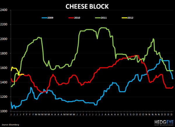 WEEKLY COMMODITY CHARTBOOK - cheese