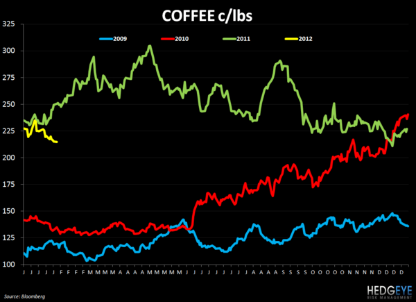 WEEKLY COMMODITY CHARTBOOK - coffee