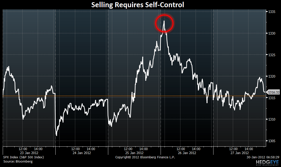 Self-Control - Chart of the Day