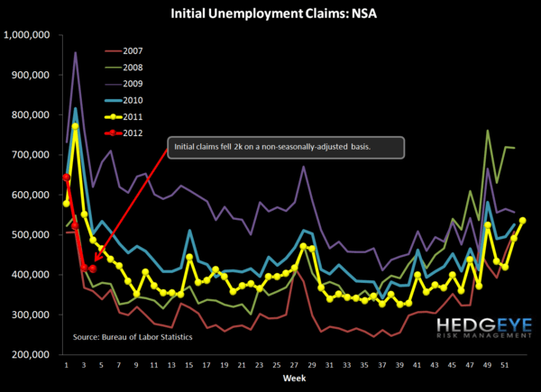 JOBLESS CLAIMS - GOOD NEWS SELF-REINFORCES - NSA chart