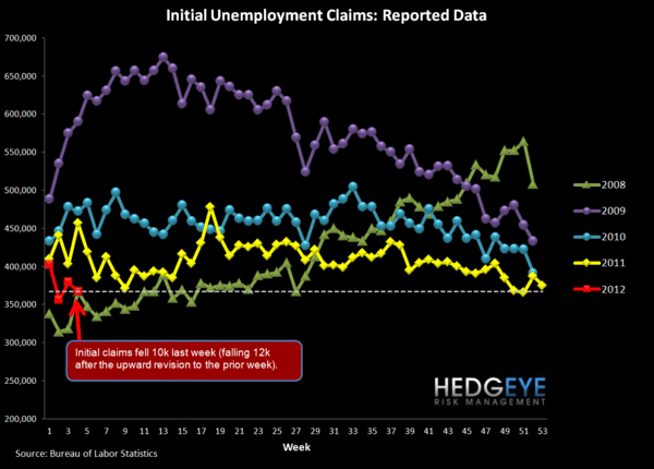 JOBLESS CLAIMS - GOOD NEWS SELF-REINFORCES - Raw