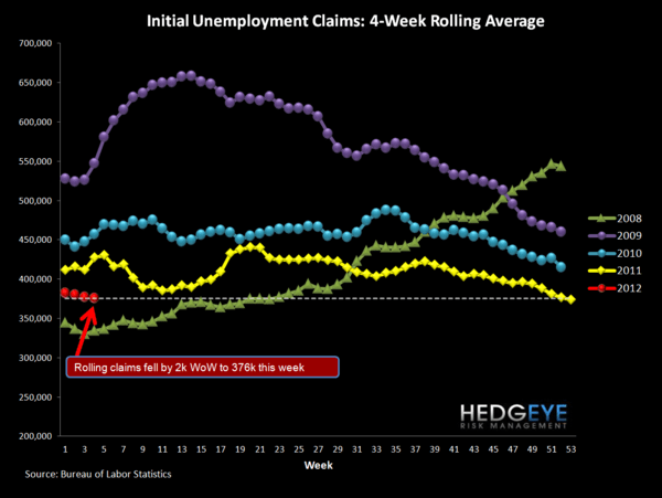JOBLESS CLAIMS - GOOD NEWS SELF-REINFORCES - Rolling