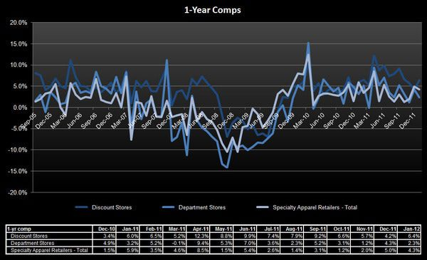 Retail: Keeping It All In Context - SSS 1 yr