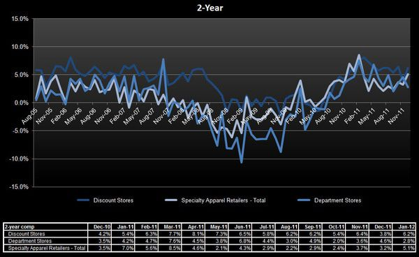 Retail: Keeping It All In Context - SSS 2 yr
