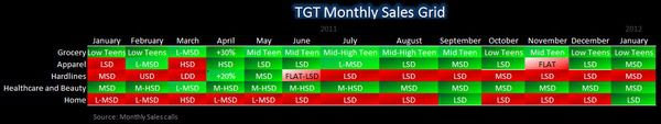 Retail: Keeping It All In Context - TGT sales grid