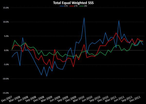 Retail: Keeping It All In Context - equal weighted SSS