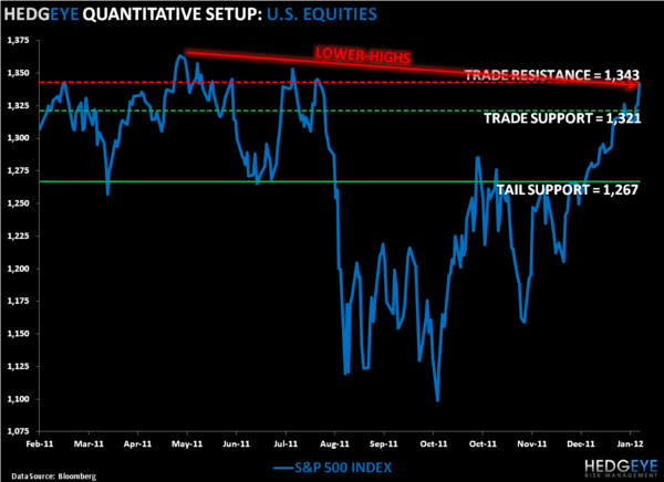 Short Selling Opportunity II: SP500 Levels, Refreshed - SPX