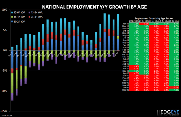 EMPLOYMENT DATA UPDATE - Employment by Age