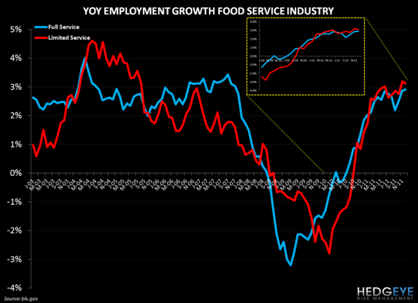 EMPLOYMENT DATA UPDATE - restaurant employment