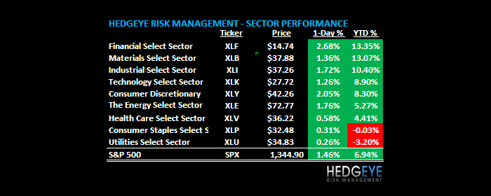 THE HEDGEYE DAILY OUTLOOK - tho