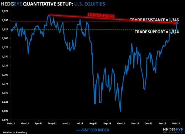 Lower-Highs: SP500 Levels, Refreshed - SPX