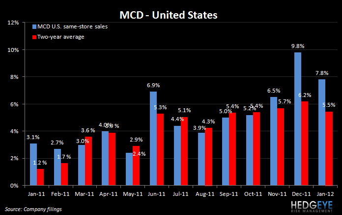 THE HBM: MCD SALES, PNRA, YUM, GMCR, BWLD - MCD US