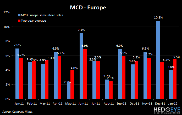 THE HBM: MCD SALES, PNRA, YUM, GMCR, BWLD - mcd eu