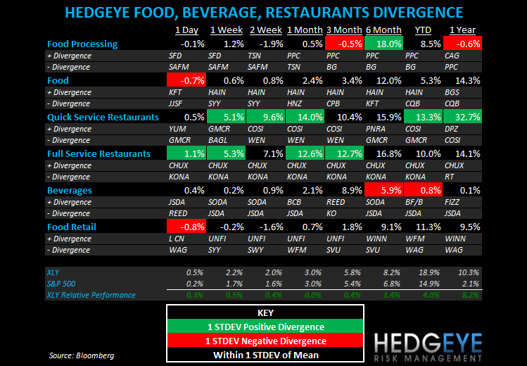 THE HBM: MCD SALES, PNRA, YUM, GMCR, BWLD - subsector fbr