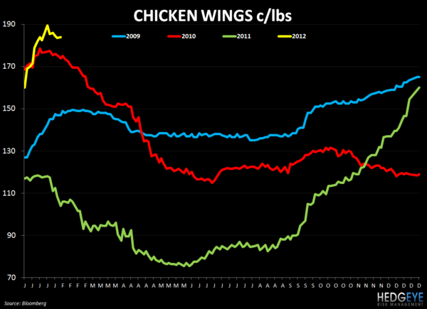 WEEKLY COMMODITY CHARTBOOK - chicken wing