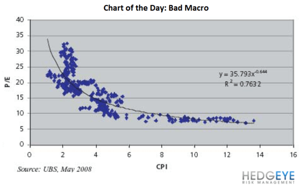 CHART OF THE DAY: Bad Macro - EL Chart 2 9