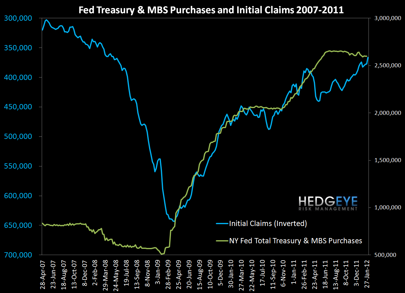 INITIAL CLAIMS: AUTOPILOT ENGAGED - Fed   Claims