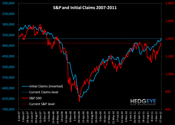 INITIAL CLAIMS: AUTOPILOT ENGAGED - S P and claims