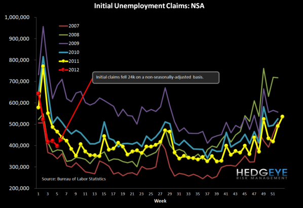 INITIAL CLAIMS: AUTOPILOT ENGAGED  - chart3