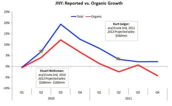 JNY: 9W & Other - JNY organic growth