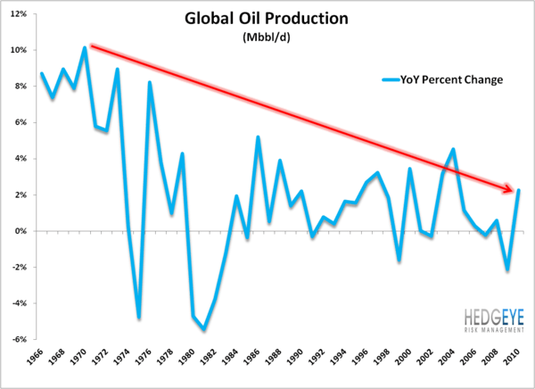 The Bear Market in Miles Driven in the United States - oilproduction .02.10.12