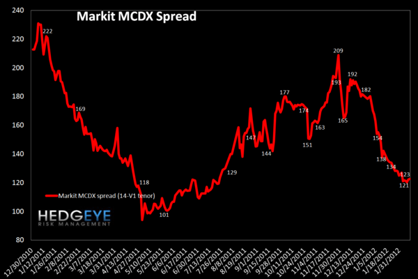 MONDAY MORNING RISK MONITOR: INTERBANK RISK IMPROVES ALONGSIDE EU SOV RISK - MCDX 2