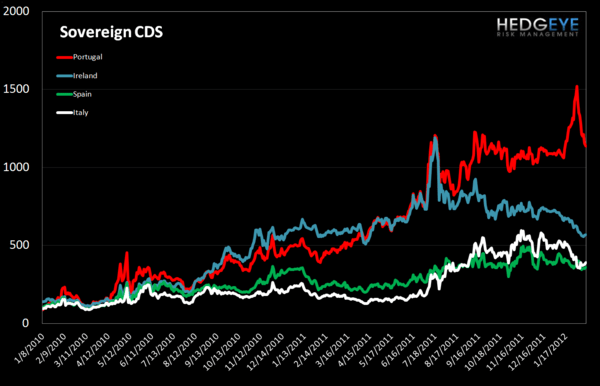 MONDAY MORNING RISK MONITOR: INTERBANK RISK IMPROVES ALONGSIDE EU SOV RISK - Sovereign CDS 1