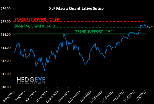 MONDAY MORNING RISK MONITOR: INTERBANK RISK IMPROVES ALONGSIDE EU SOV RISK - XLF macro chart