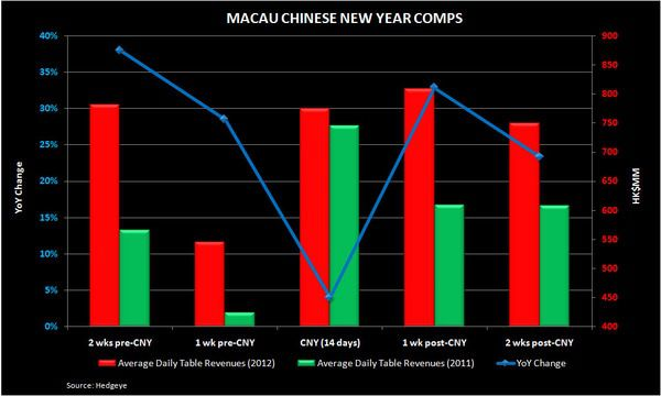 CNY IN MACAU: A POST MORTEM - chart2