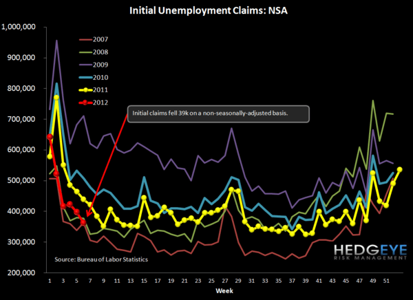 INITIAL CLAIMS: THE GHOST OF LEHMAN - NSA chart
