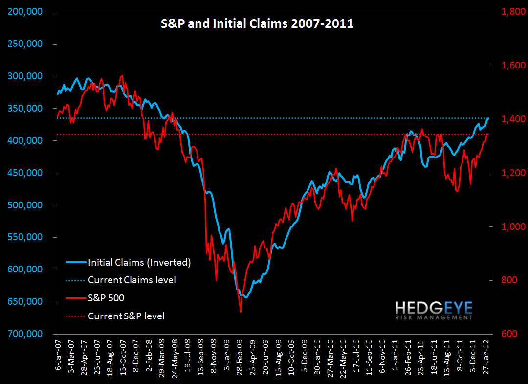 INITIAL CLAIMS: THE GHOST OF LEHMAN - S P chart