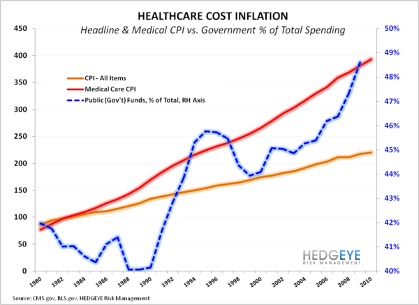 CHART OF THE DAY: The Healthcare Fix - The Healthcare Dollar 2 EL
