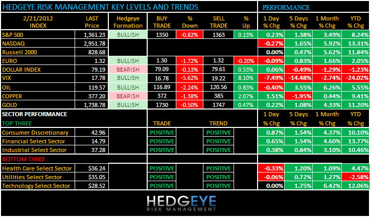 THE HEDGEYE DAILY OUTLOOK - one