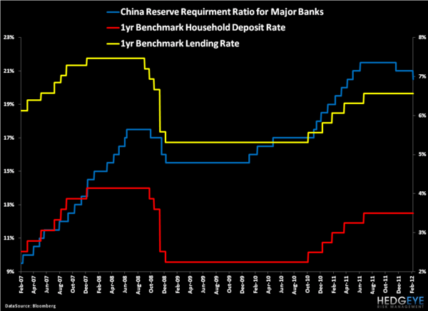 China Lowers RRRs – Now What? - 6