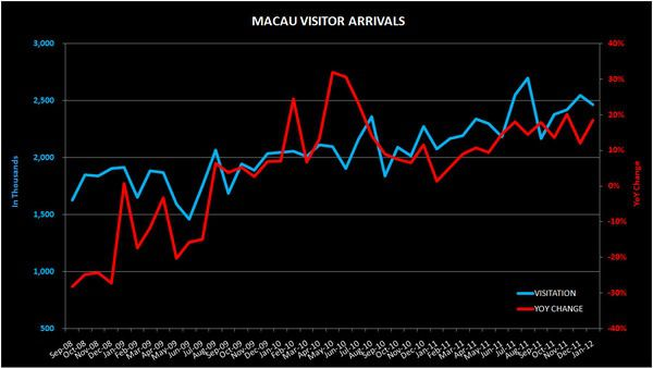 THE M3: FEWER S'PORE LOCAL CASINO VISITORS; OKADA; MACAU VISITATION; S'PORE CPI - VISITATION