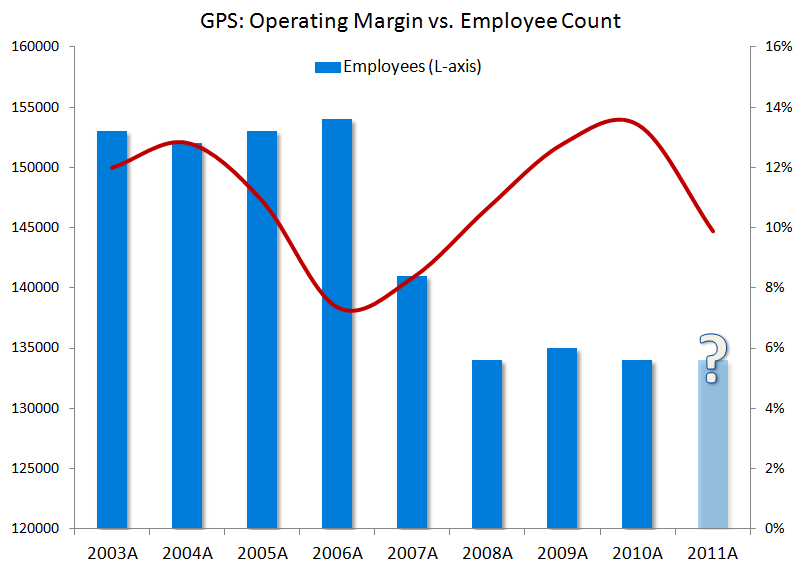 GPS: 3 Factors Not On Radar Screens - GPS employee count 2