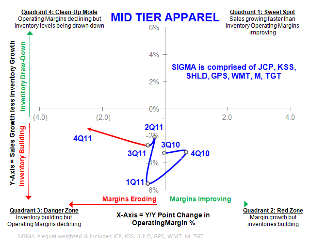 Mid-Tier Retail: That's a Wrap - SIGMA