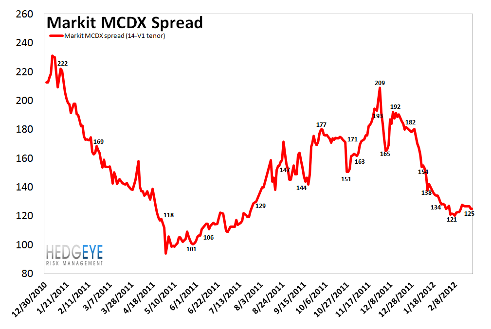 MONDAY MORNING RISK MONITOR: HIGH YIELD HITS A NEW YTD HIGH - MCDX