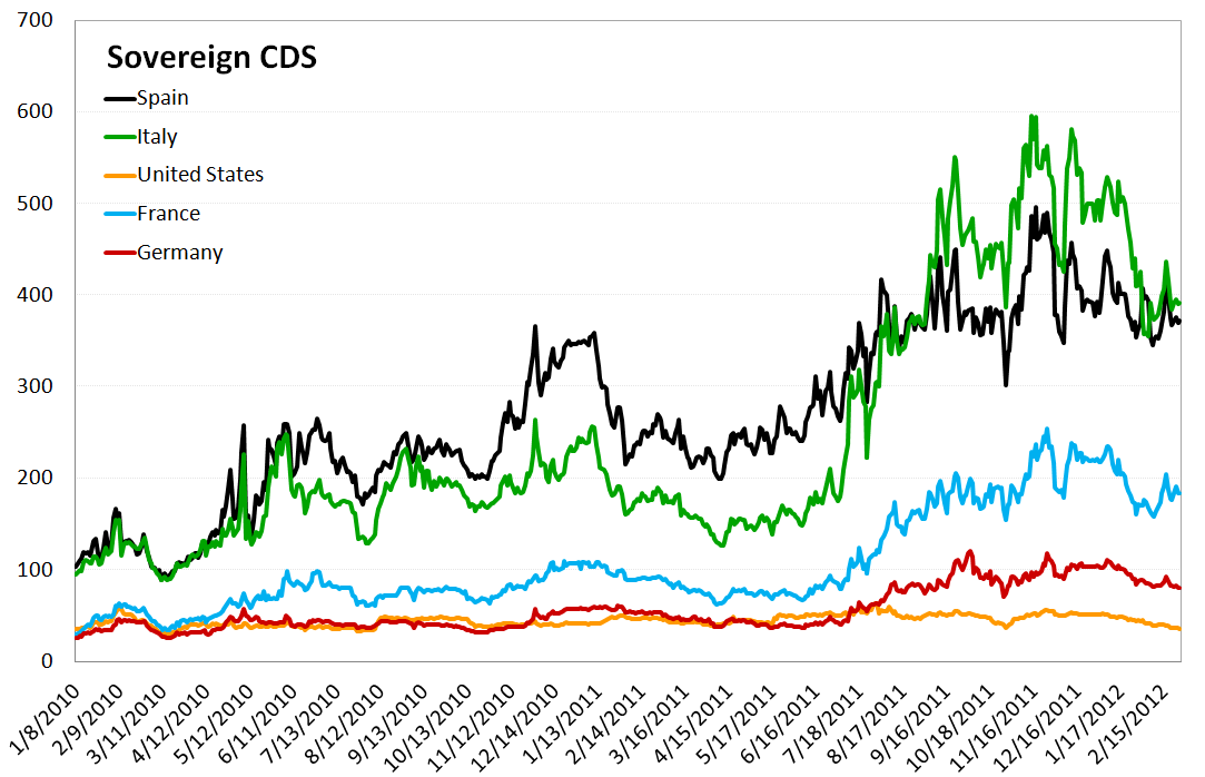 MONDAY MORNING RISK MONITOR: HIGH YIELD HITS A NEW YTD HIGH - Sovereign CDS 2