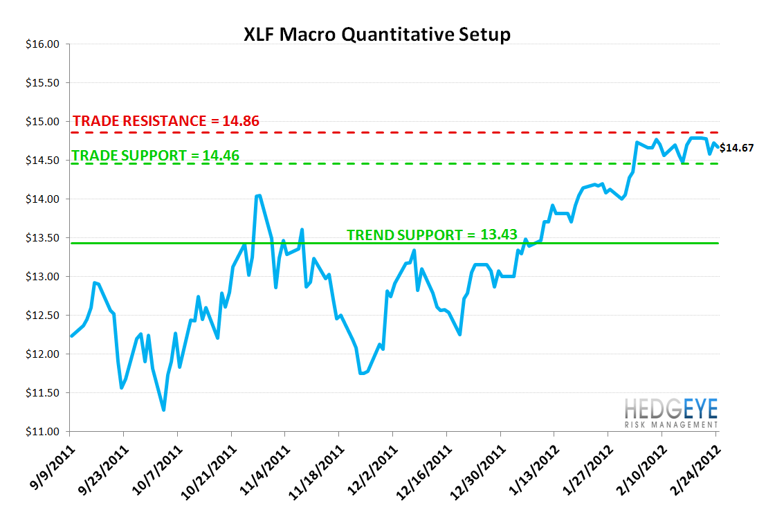 MONDAY MORNING RISK MONITOR: HIGH YIELD HITS A NEW YTD HIGH - XLF setup