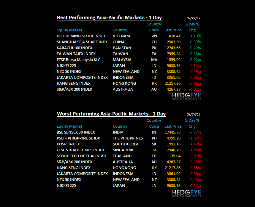 THE HEDGEYE DAILY OUTLOOK - asai