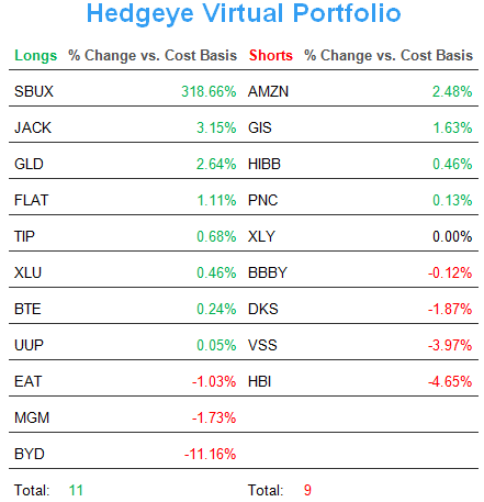 Headed Higher? - Virtual Portfolio