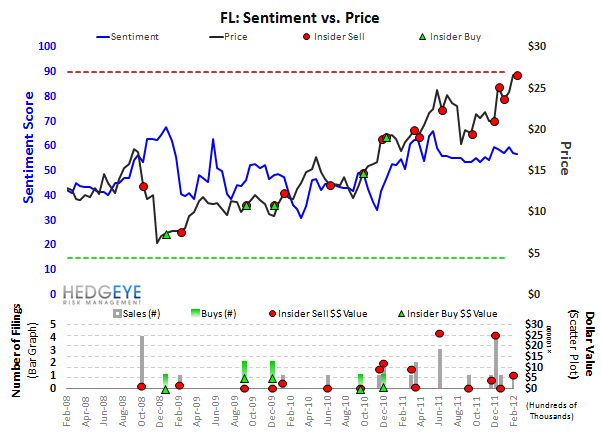 FL Q4 Preview - FL sentiment 2.27.12