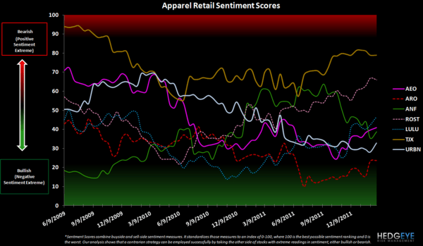 Retail Sentiment: WMT, HBI, GIL, CRI, JCP, KSS, M, LIZ  - apparel retail sentiment