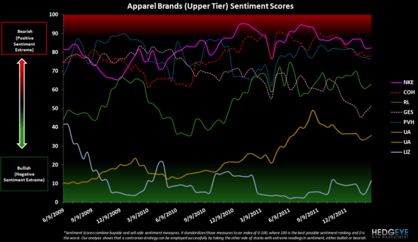 Retail Sentiment: WMT, HBI, GIL, CRI, JCP, KSS, M, LIZ  - apparel upper tier sentiment